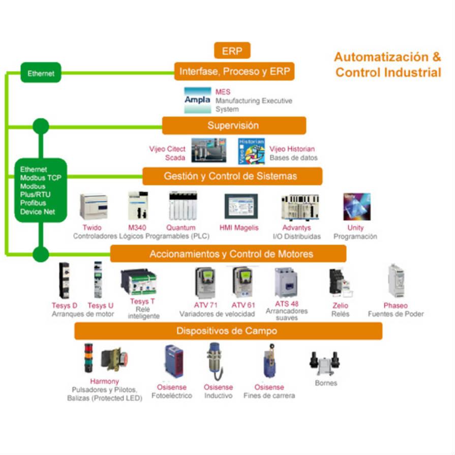 automatizacion-control-industrial-schneider
